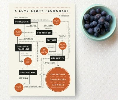 Flow chart graphic for Save The Date wedding